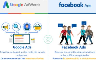 3 campagnes essentielles que toute boutique en ligne devrait avoir en 2020