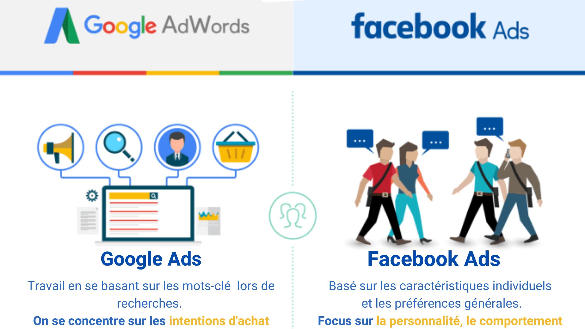 campagne de pub google et facebook